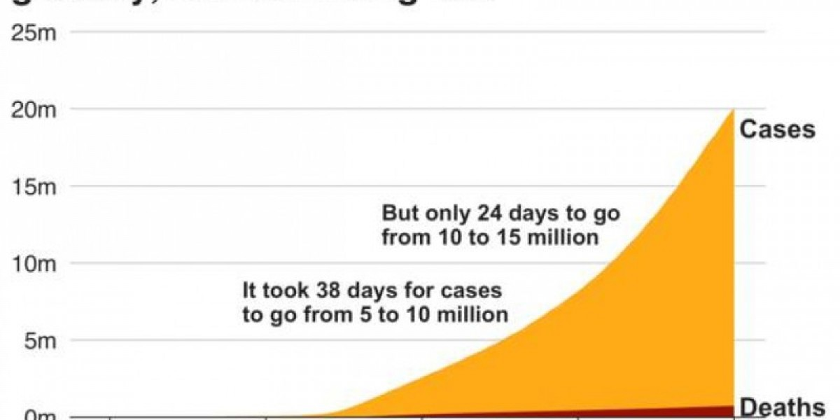 Charting the rise to 20m cases