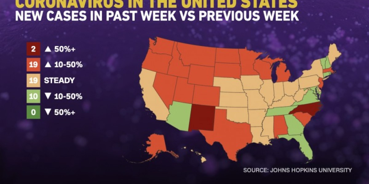 Nearly half of US states are reporting increased numbers of new Covid-19 cases
